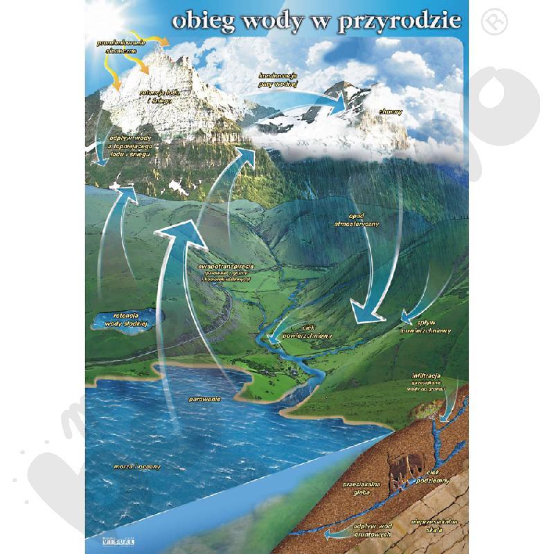 Plansza dydaktyczna - Obieg wody w przyrodzie