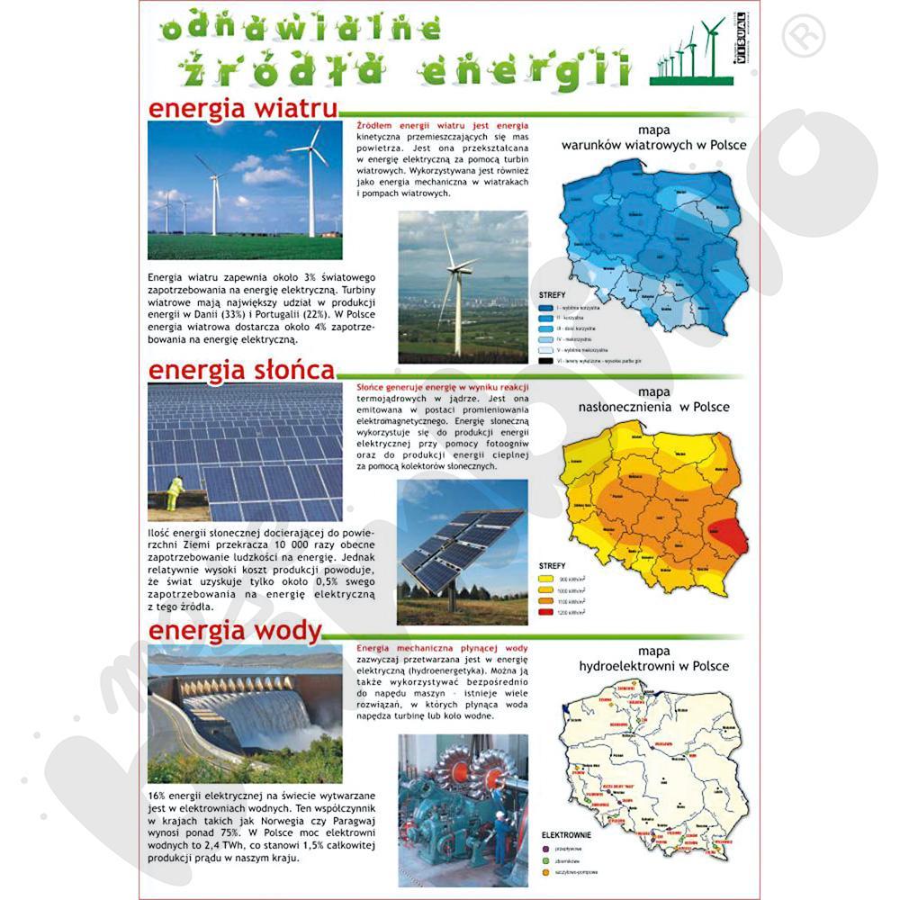 Plansza dydaktyczna - Odnawialne źródła energii