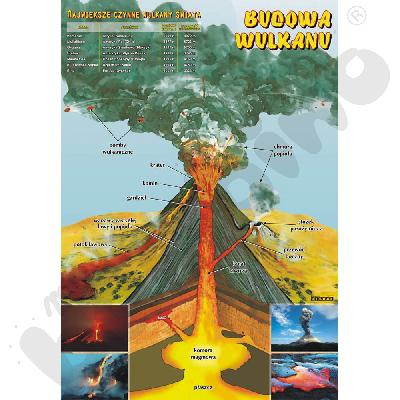 Plansza dydaktyczna - Budowa wulkanu