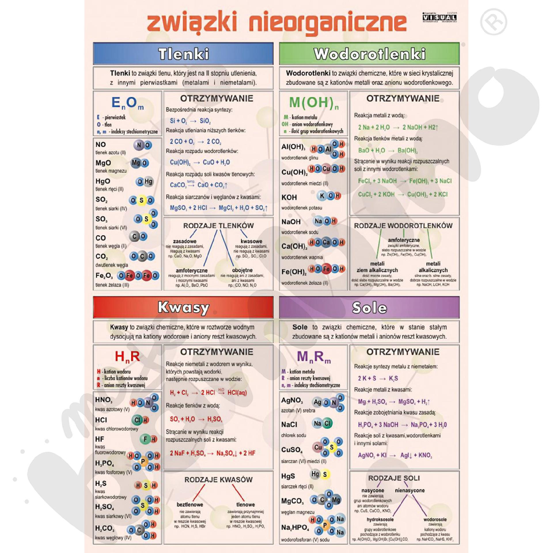 Plansza dydaktyczna - związki nieorganiczne