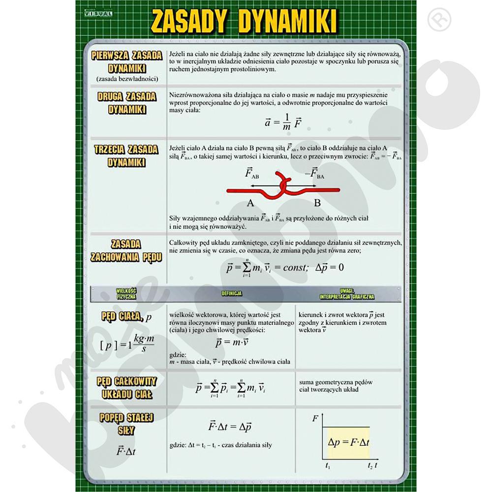 Plansza dydaktyczna - Zasady dynamiki