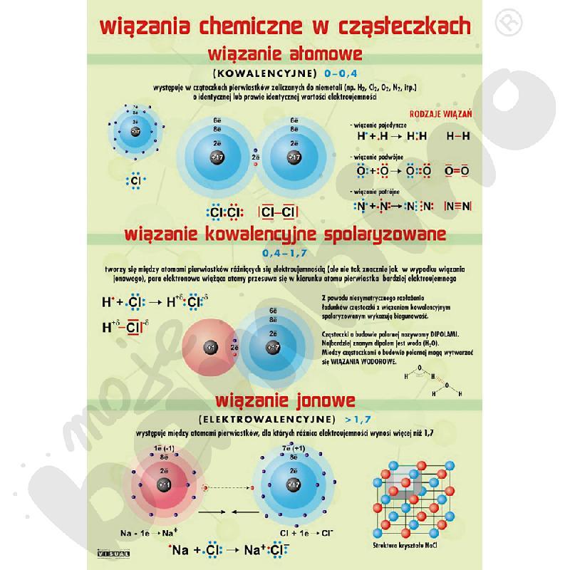 Plansza dydaktyczna - Wiązania chemiczne w cząsteczkach