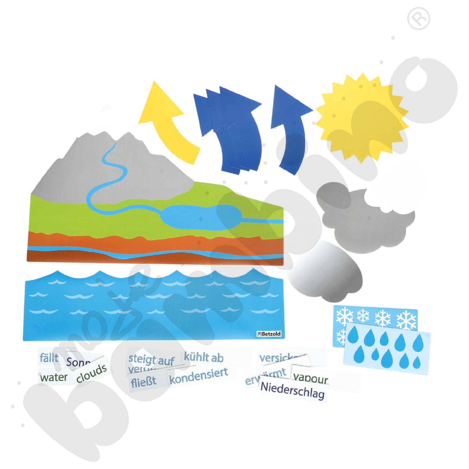 Obieg wody - magnetyczny zestaw do tablic
