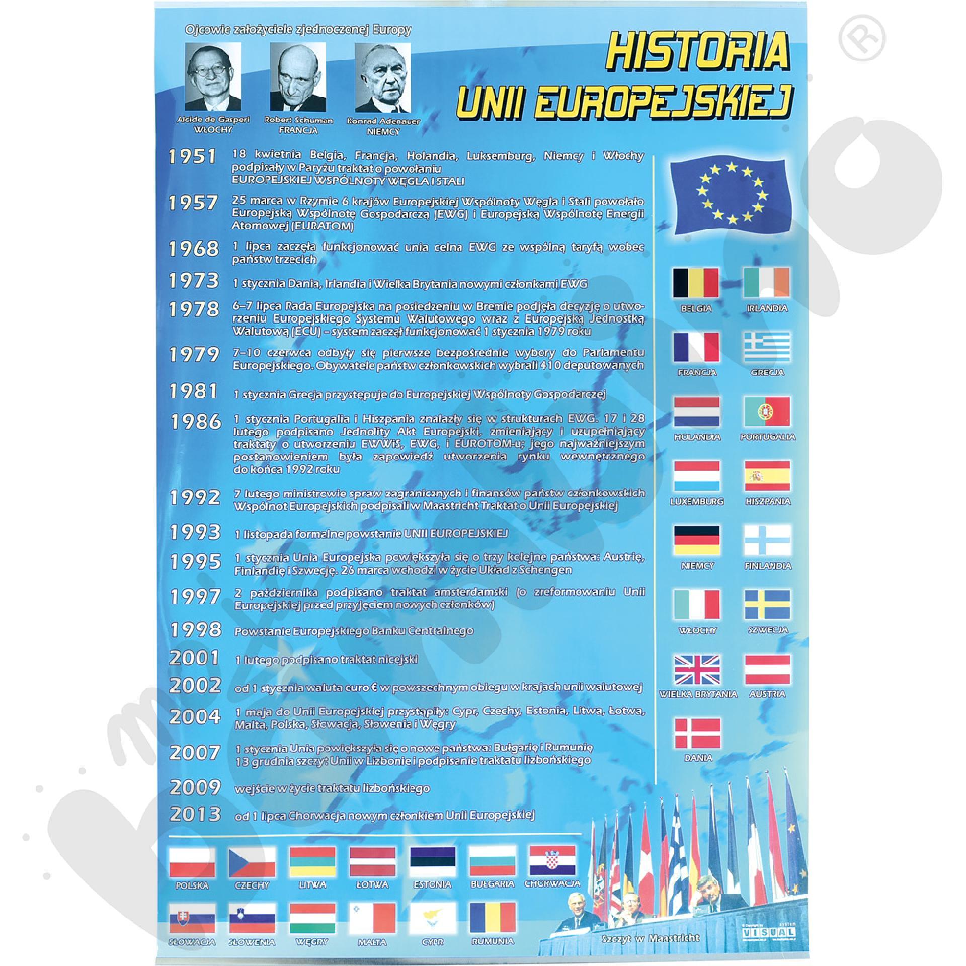 Plansza dydaktyczna - Historia Unii Europejskiej