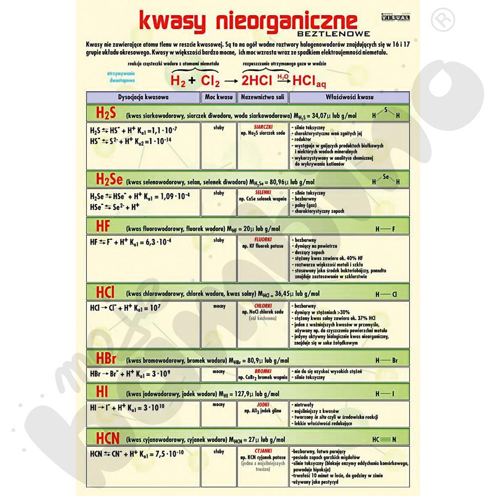 Plansza dydaktyczna - Kwasy nieorganiczne