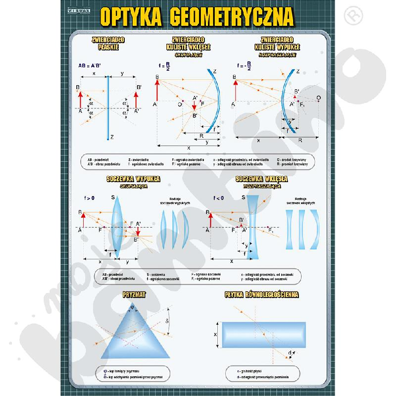 Plansza dydaktyczna - Optyka geometryczna