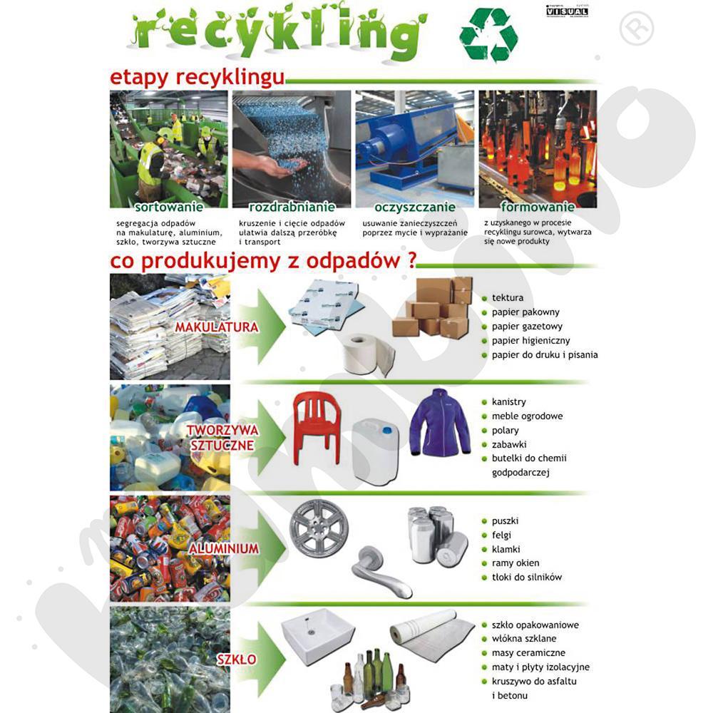 Plansza dydaktyczna - Etapy recyklingu