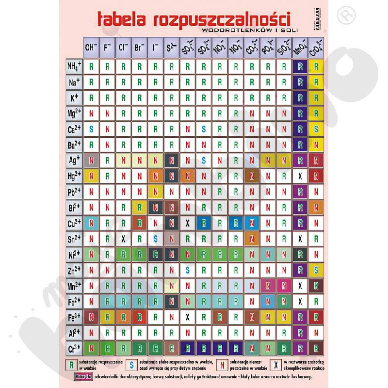 Plansza dydaktyczna - Tabela rozpuszczalności wodorotlenków i soli