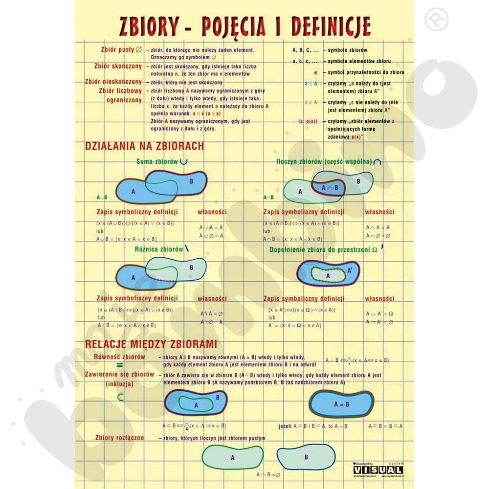 Plansza dydaktyczna - Zbiory - pojęcia i definicje