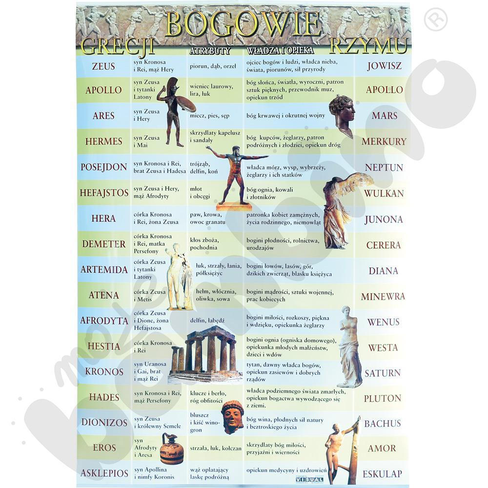 Plansza dydaktyczna - Bogowie Grecji i Rzymu