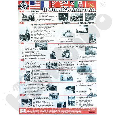 Plansza dydaktyczna - II wojna światowa