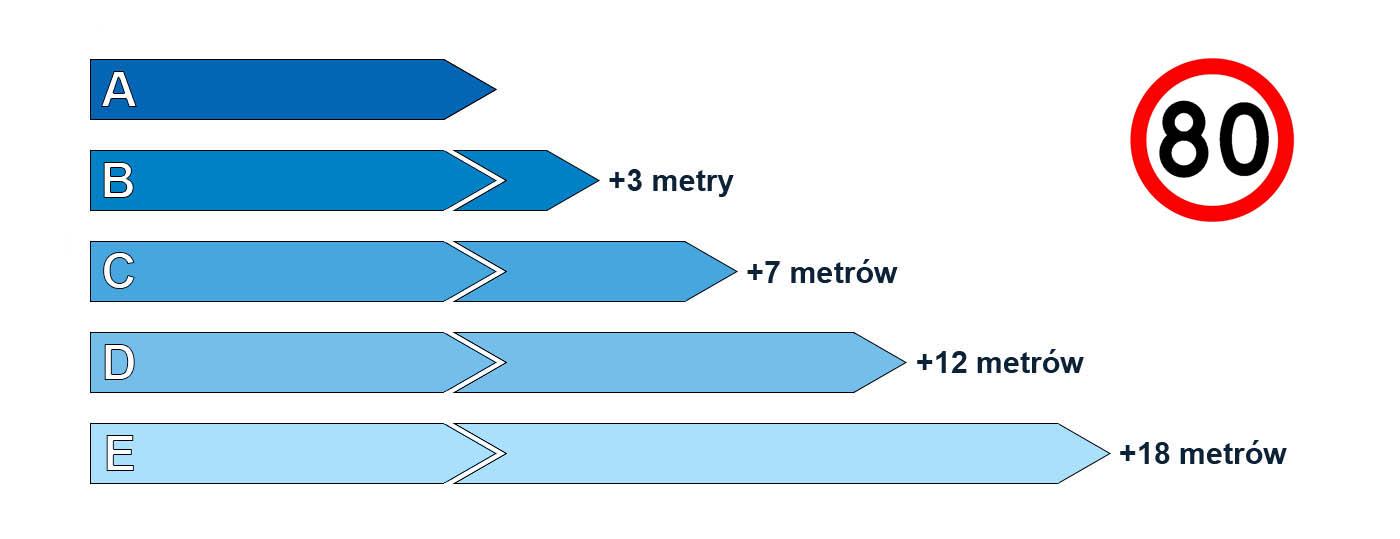 Klasy przyczepności a długość drogi hamowania na mokrej nawierzchni