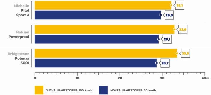 Test opon letnich 245/45 R18 AutoBild 2020_1