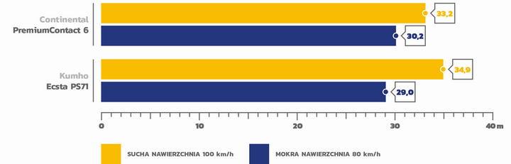Test opon letnich 245/45 R18 AutoBild 2020_2