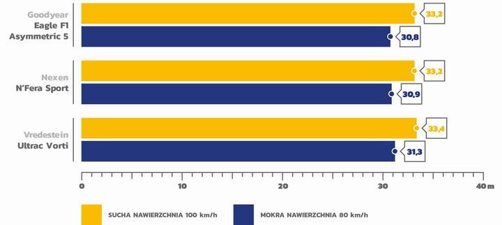 Test opon letnich 245/45 R18 AutoBild 2020_3