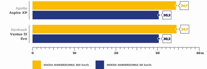 Test opon letnich 245/45 R18 AutoBild 2020_4