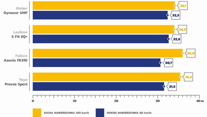 Test opon letnich 245/45 R18 AutoBild 2020_6